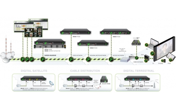 Solutions for monitoring the service quality in Digital TV networks